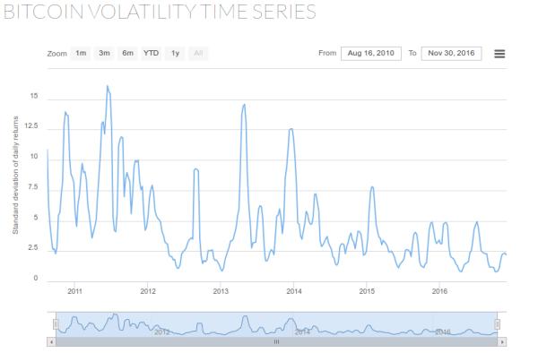 Bitcoin Volatility Trend