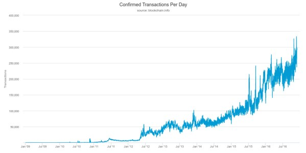 Bitcoin Transations per day
