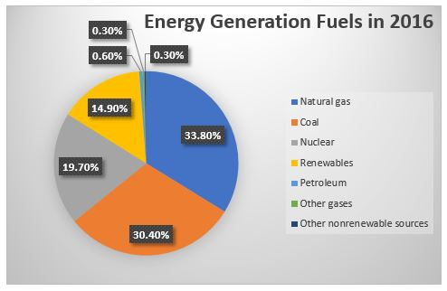 energy generation fuels 2016