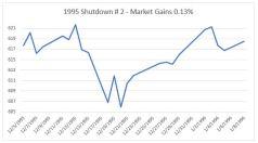 1995 debt crisis 3