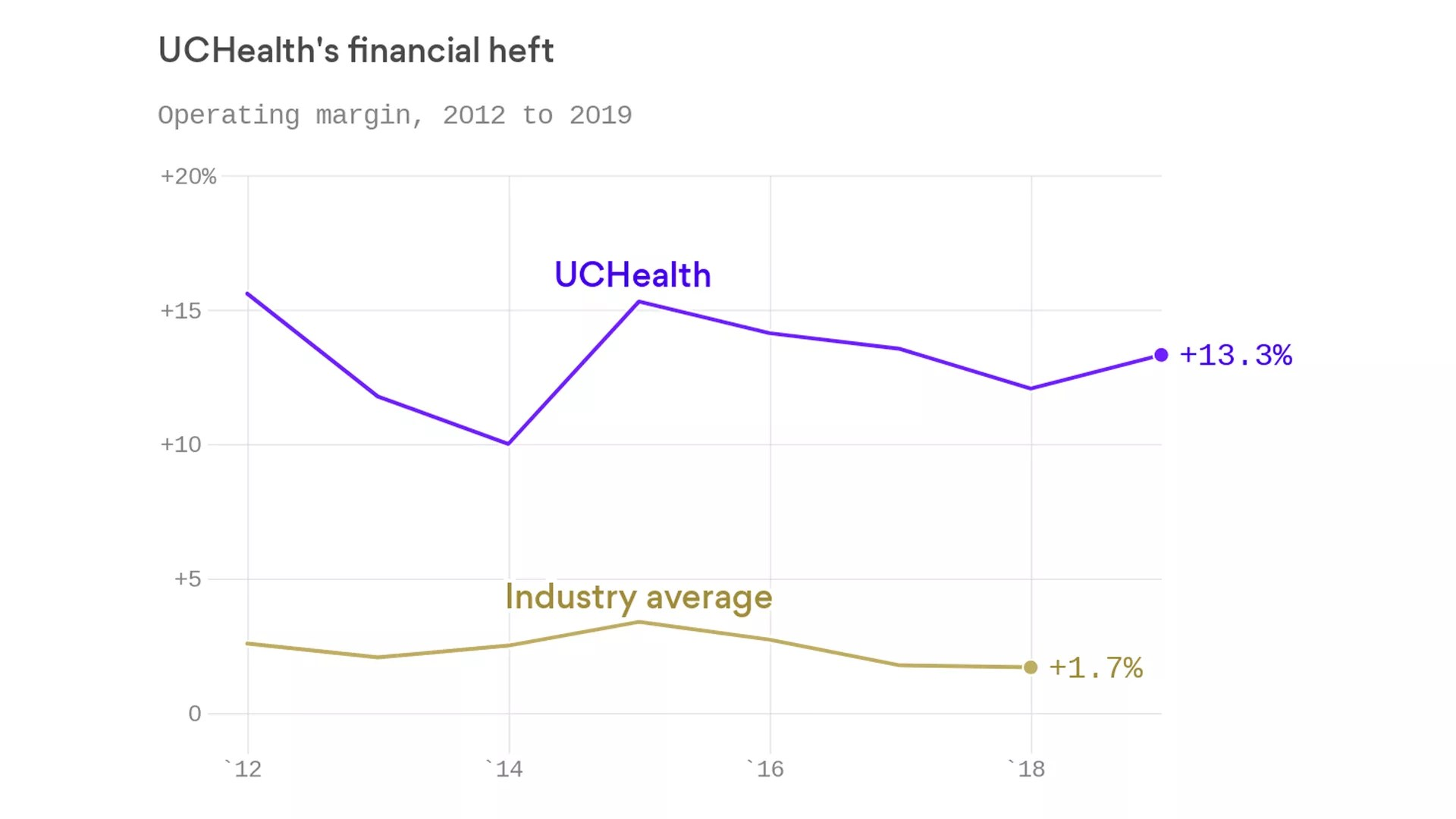 The Financial Power Of The University Of Colorado Health