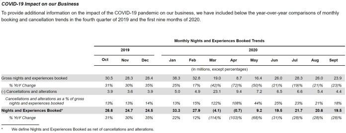 Un gráfico del S-1 de Airbnb que muestra el impacto de Covid-19 en su negocio