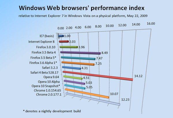 Relative Windows Web browser performance on a physical Vista platform, as measured May 22, 2009.