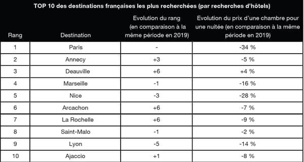 Top 10 des destinations françaises les plus recherchées