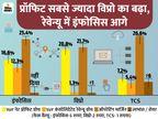 प्रॉफिट 16.6% बढ़ कर 5,197 करोड़ रुपए रहा, विप्रो को 2,966 करोड़ का फायदा|बिजनेस,Business - Dainik Bhaskar