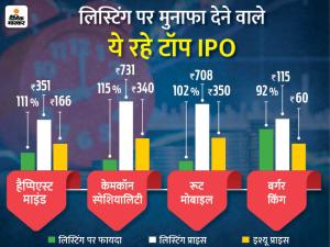 Burger King IPO Listing Price |  Burger King India shares rise 85% in market debut |  Burger King built on the IPO listing, giving investors a 92% gain in 8 days