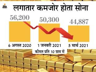 डॉलर की मजबूती से सोना फिसला: 8 महीने में गोल्ड की कीमत 12,313 रुपए घटी, इस साल 2 महीने में ही 13% सस्ता हुआ