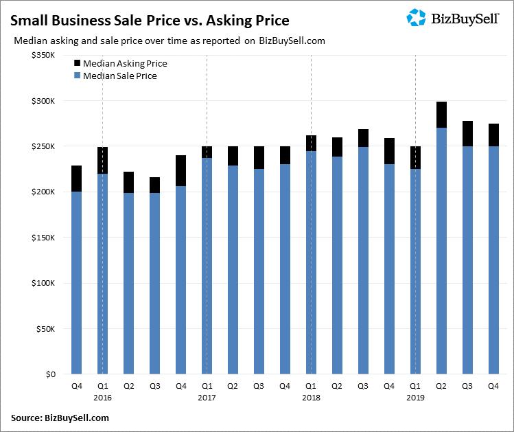 2019 Q4 Small Business Sale Price vs. Asking Price