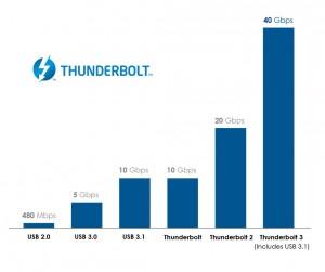 Comparação de velocidade das gerações do Thunderbolt