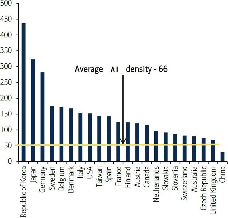 AI来了!10年之内取代50%工作
