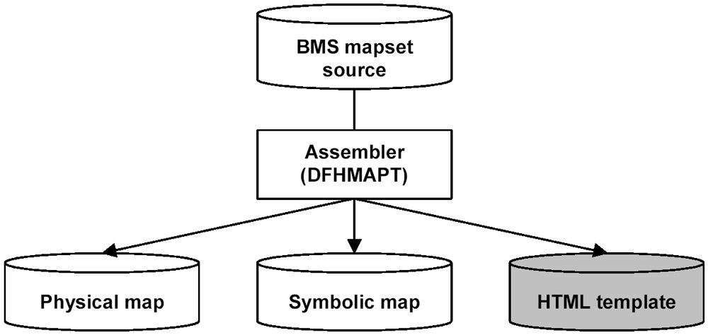 Mapset logic to HTML