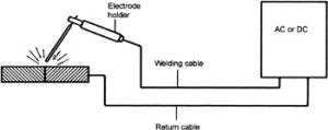 Chapter 6: Metal Arc Welding with Coated Electrodes