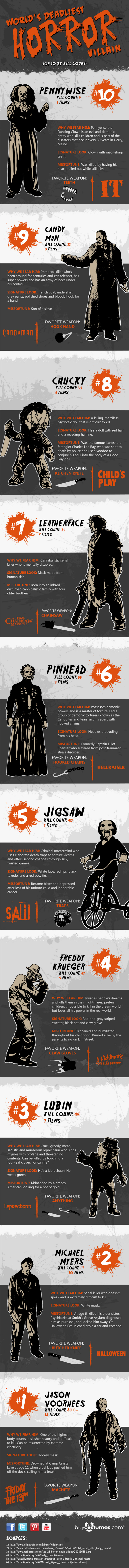 World's Deadliest Horror Villain presented by BuyCostumes