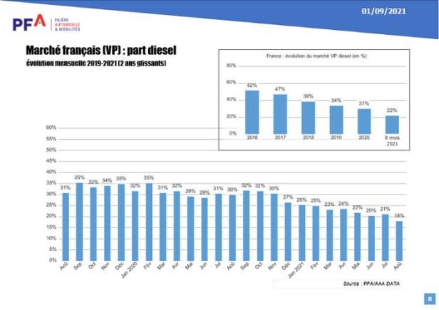 La part du diesel n'a cessé de baisser ces dernières années sur le marché français, passant de 52% à 22% en 5 ans.