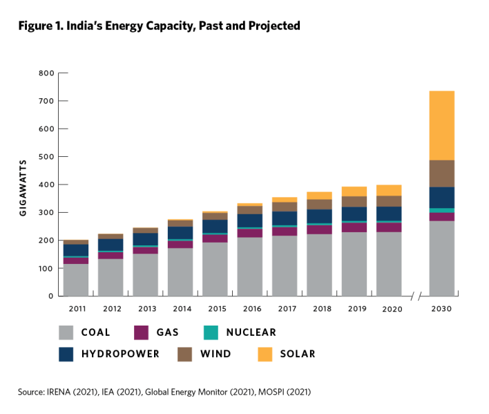 tangled wires: preparing india's power sector for the clean energy transition - carnegie endowment for international peace