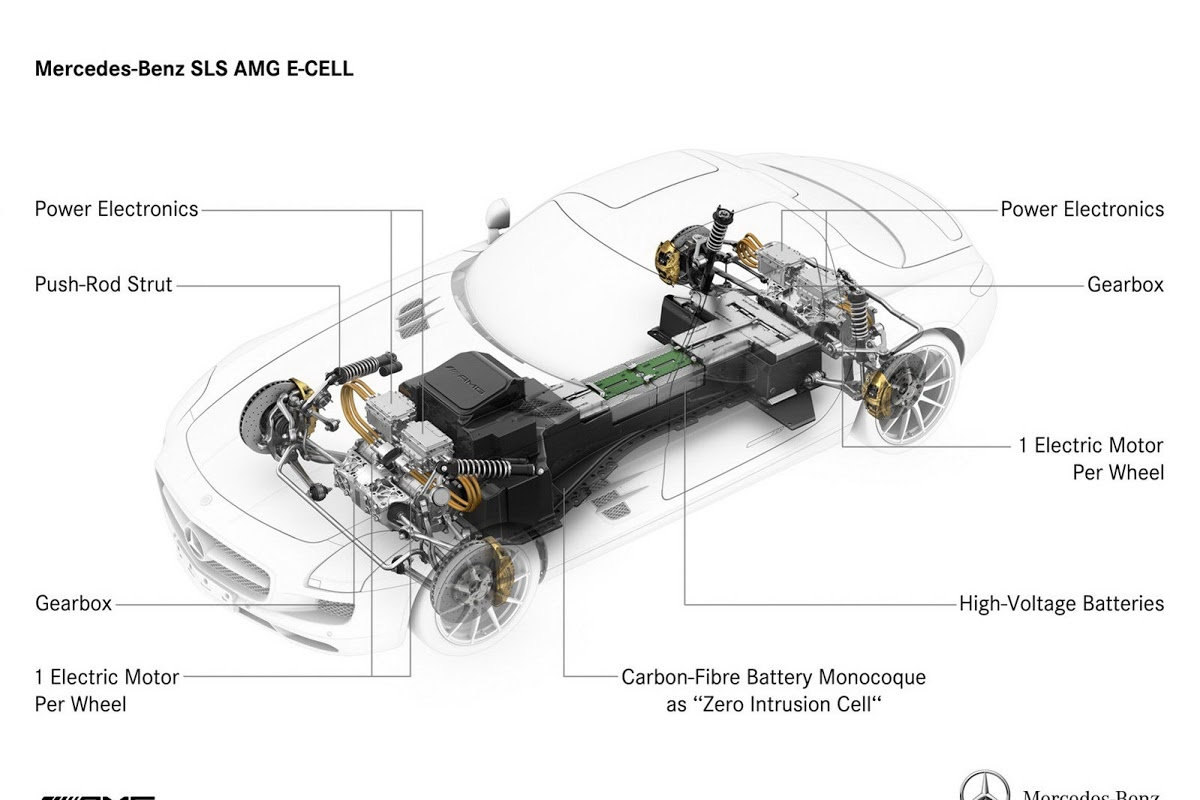 Scoop New Mercedes Benz Sls Amg E Cell Sheds Its Camo And