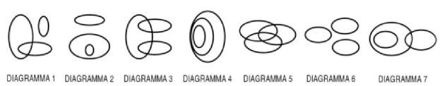 Individuare il diagramma che soddisfa la relazione insiemistica esistente tra i termini dati: Numeri compresi tra 7 e 10, Numeri compresi tra 1 e 25, Numeri compresi tra 4 e 20