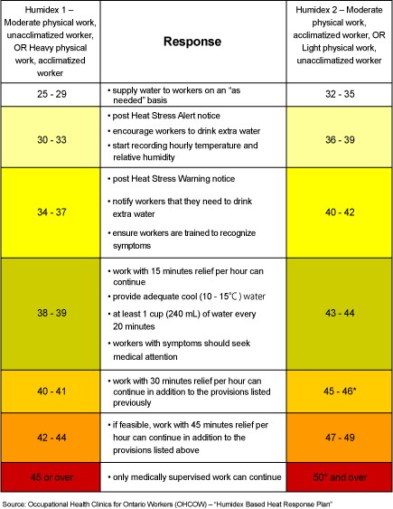 Table 3 - Recommended Actions Based on the Humidex Reading