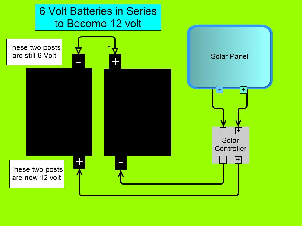6_volt_series?resize=360%2C269 cheap rv living com basics of solar power,Wiring Two Batteries To 12 Volt Solar Controller