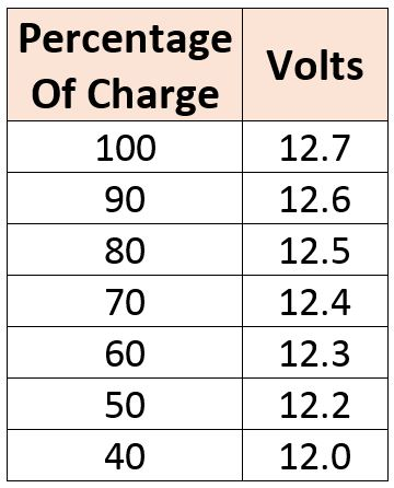 Voltage-Percentage-Table-2
