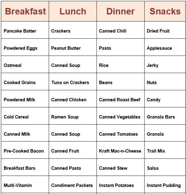 Here is a list of foods to fill your food pantry with. Most of them have fairly long shelf lives but they all must e rotated by FIFO. None of them require refrigeration so make a good meal planner if you are foregoing a cooler.