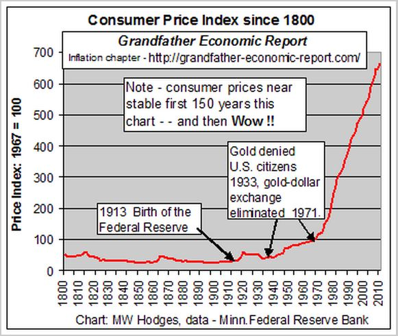 Debt causes inflation!! Prices were very stable until we created the Federal Reserve and went off the gold standard. Without those it was very difficult to go into debt because we had enough gold to back every dollar spent. Without the gold dtandard the Federal Reserve could print an unlimited supply of paper money with nothing backing them up. Once that happened, inflation exploded!!!