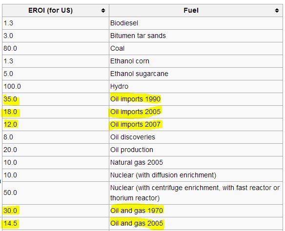 This table shows both the Return On Energy Investment on various sources, both present and historical.