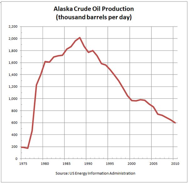 Here is a chart of the production of oil in the giant North Slop oil fields. There is an obvious rise, Peak, and decline. Alaska is an oil state and it's well-being is strongly tied to oil. As a long time Alaskan, it has been a topic I have studied for a very long time.