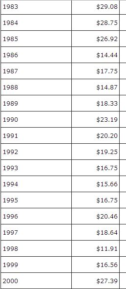 This is a table of the price of oil in the past. If you are familiar with past US recessions, you can see there is a correlation between the price of oil and the health of the US economy.