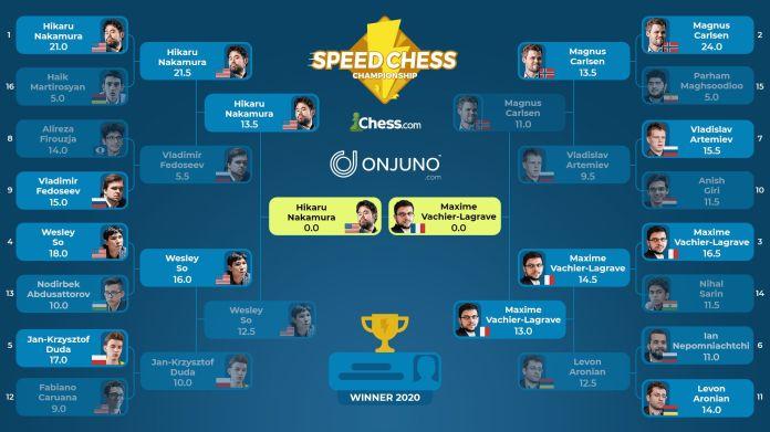Finalja e kampionatit të shahut të shpejtë 2020