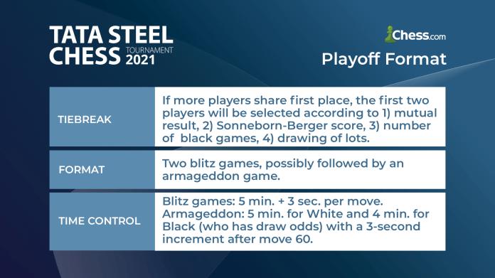 Rregullat e ndarjes së playoffit të Tata Steel Chess 2021