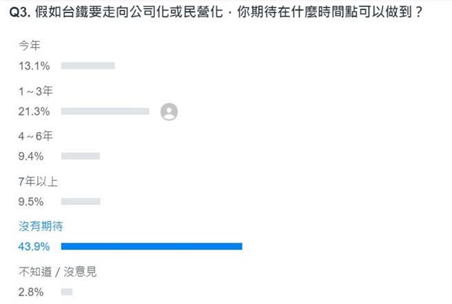 (摘自Yahoo Qimo投票页面)