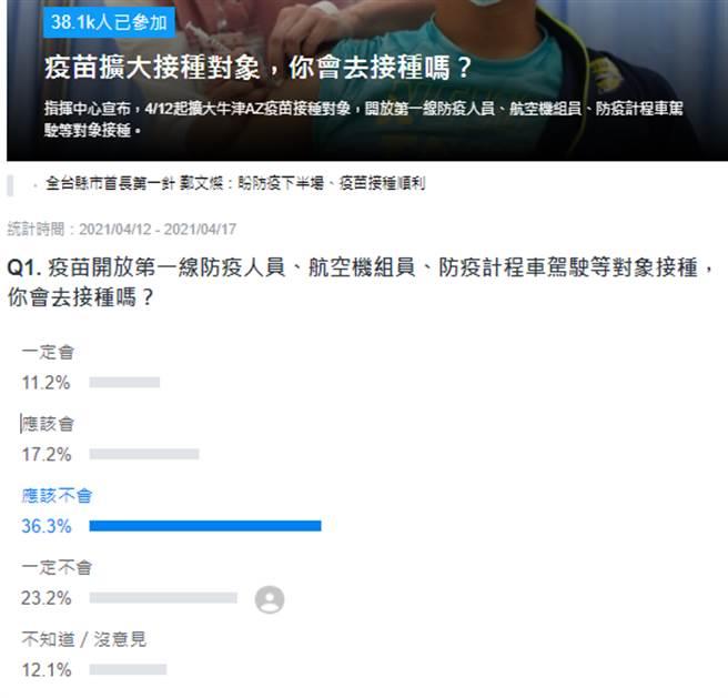Yahoo!门户网站的在线投票。  (照片/从Yahoo Qimo获得)