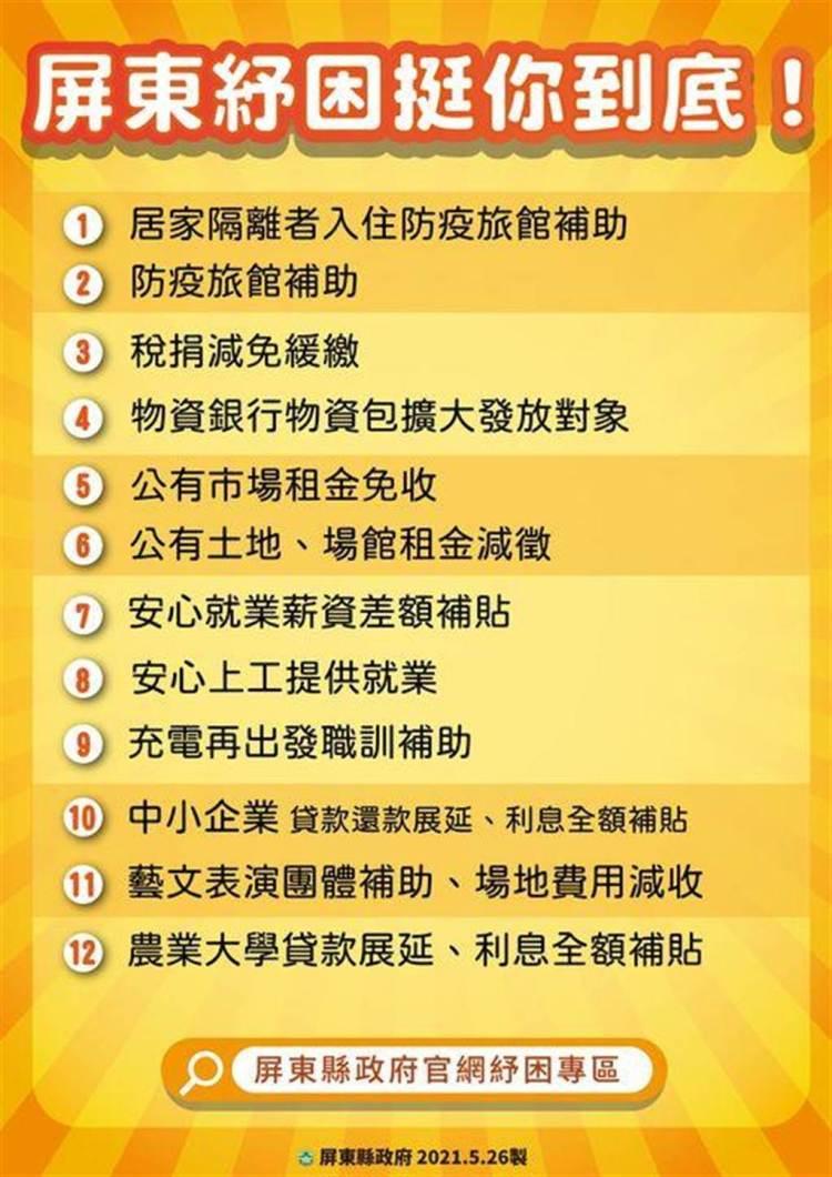 屏縣府公布12項紓困方案。(屏縣府提供)