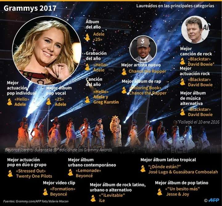 Grammy 2017: todos los ganadores