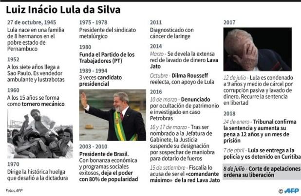 Biografía del expresidente brasileño Luiz Inácio Lula da Silva, luego que una corte de apelaciones ordenara su liberación.  AFP