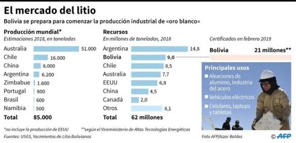 Principales cifras del mercado del litio en el mundo - AFP / AFP