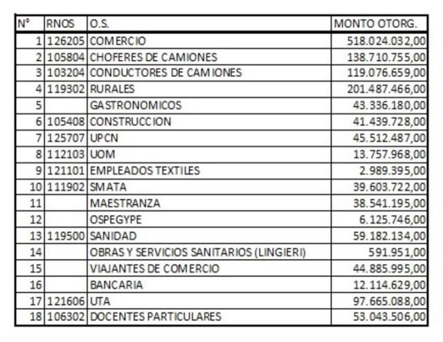 Lista con los fondos que recibió cada obra social y que circula entre dirigentes sindicales.