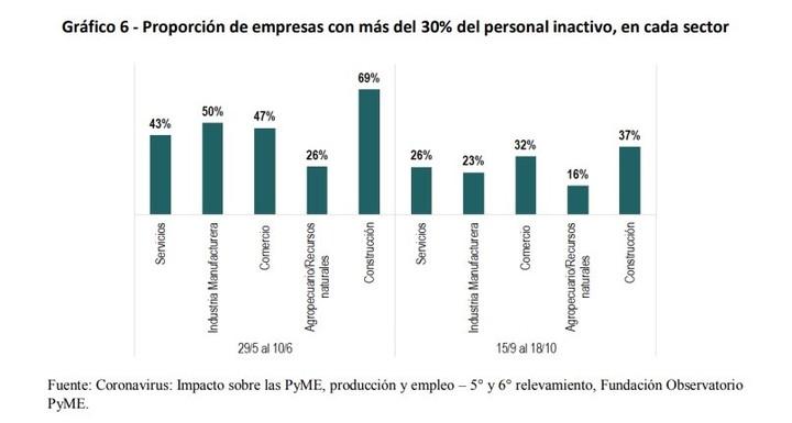 Proporción de empresas con más del 30% del personal inactivo, en cada sector. Personal suspendido, coronavirus, pandemia, argentina. Fuente Fundación Observatorio Pyme.