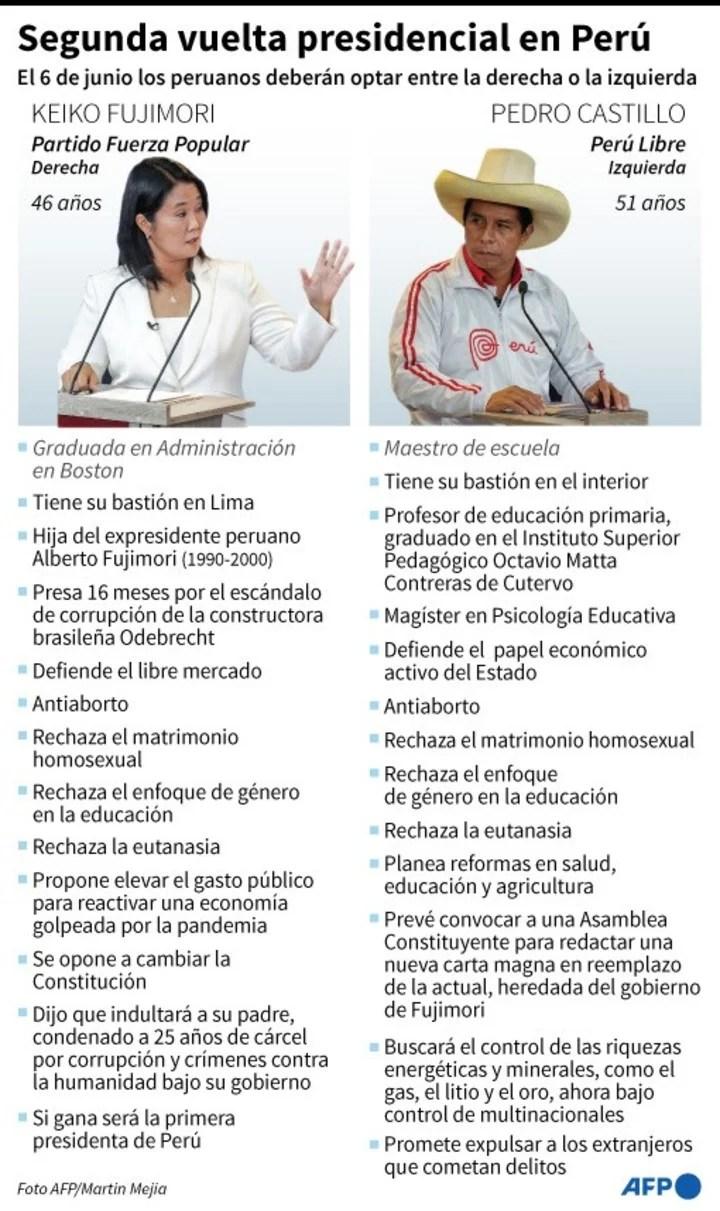 Facts about Pedro Castillo and his rival Keiko Fujimori.  / AFP
