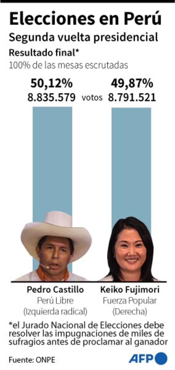 Results in Peru.  AFP