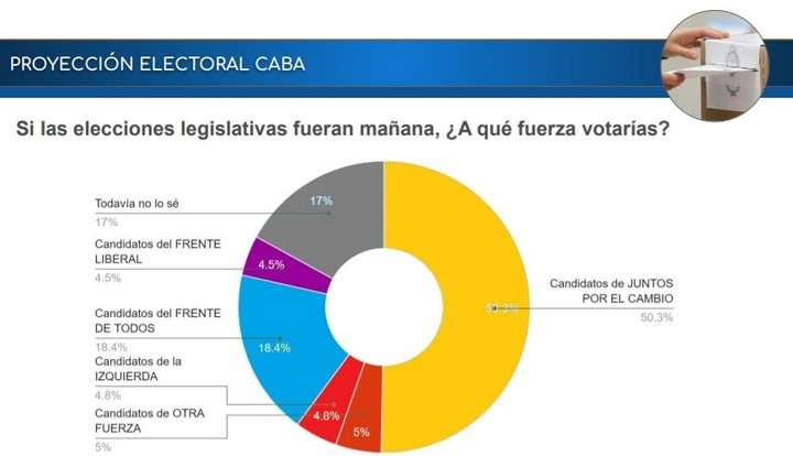 How an election in the City would turn out today, according to CB Consultora Opinion Pública.