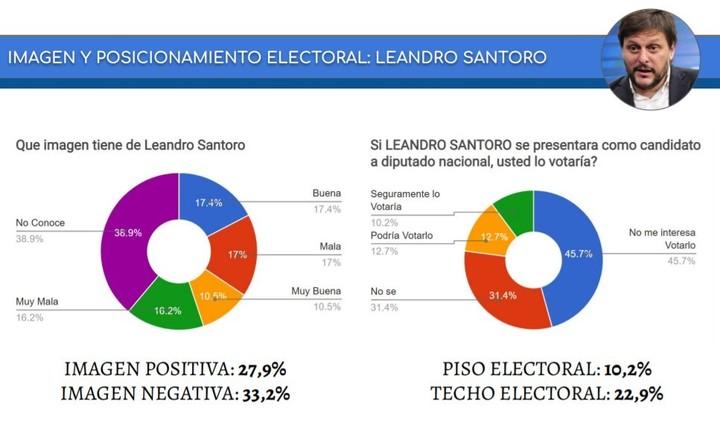Image and electoral potential of Leandro Santoro, according to CB Consultora Opinion Pública.