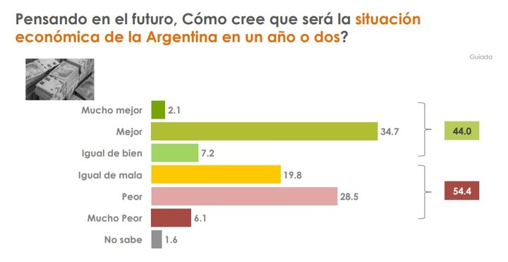 Survey of Analía del Franco in Greater Buenos Aires.  Economic expectations about the country.