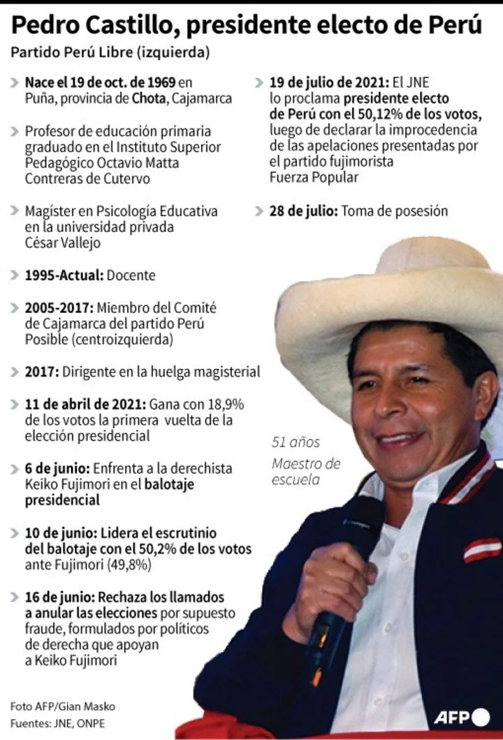 Key facts about Pedro Castillo, the new president of Peru.  / AFP