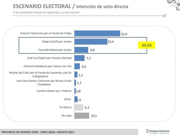Buenos Aires survey of Trespuntozero.  Voting intention per candidate.
