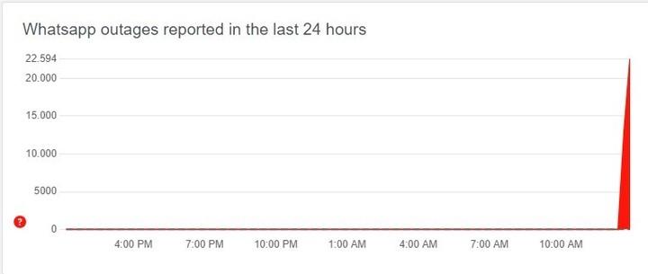 El reporte de DownDetector muestra un claro incidente después de mediodía.