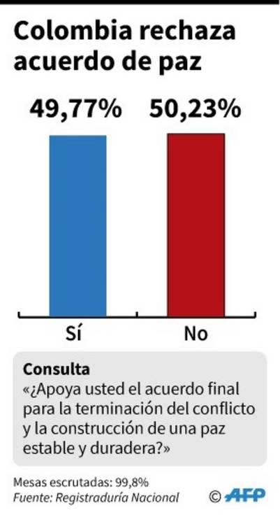 Resultados en Colombia./ AFP