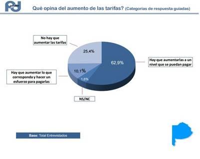 Encuesta de Polldata sobre el tarifazo en los servicios.