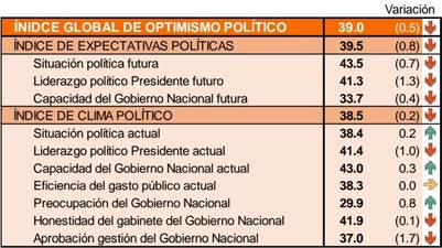 Índice de optimismo político 30-10 | Management and Fit
